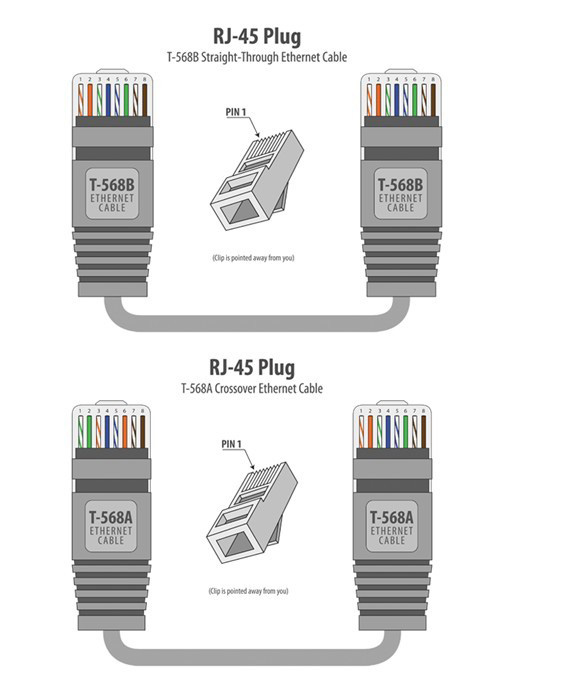 Rj45 Colors And Wiring Guide Diagram Tia Eia 568a 568b